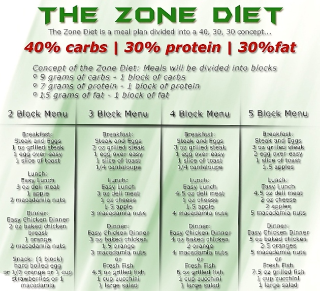 3 block zone meals 7 years younger diet pdf for Zone plan